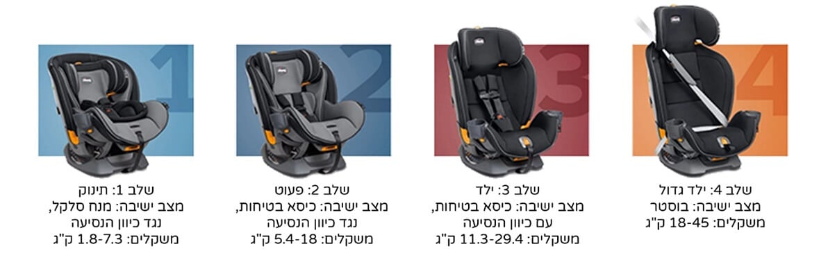 כסא בטיחות Chicco fit 4